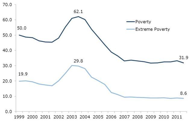 Armoede en extreme armoedecijfers in Venezuela